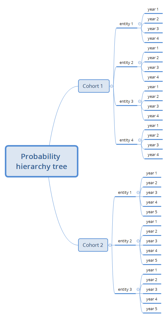 Probability  hierarchy tree.png